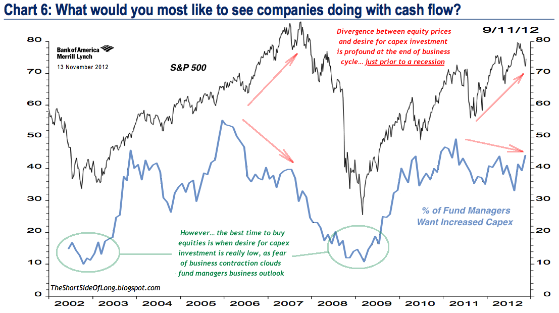 Fund Managers Outlook On Capex