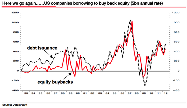 Debt Issuance Used For Buybacks