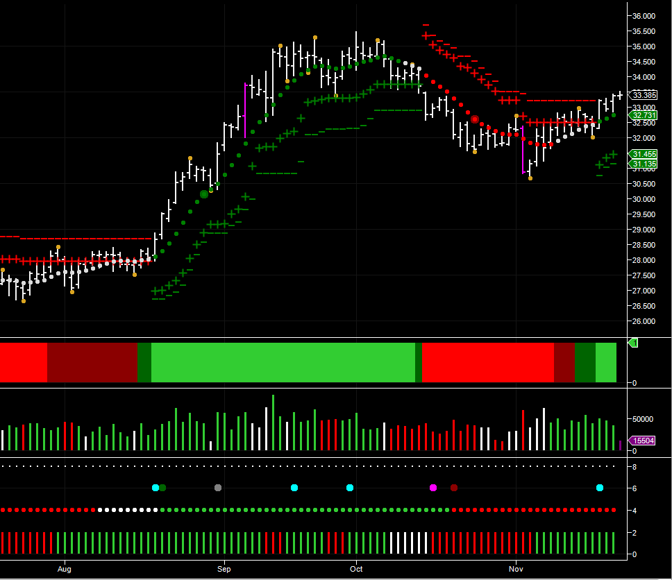 December Silver Futures – Daily Chart