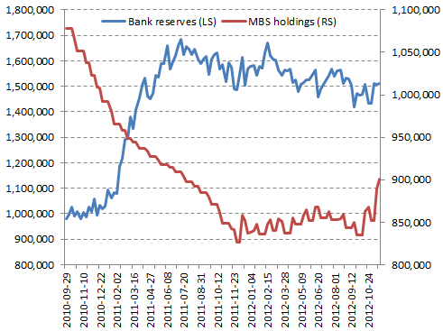 Feds QE3 and bank reserves