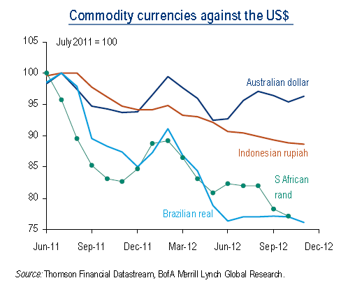 AUD vs other commodity currencies
