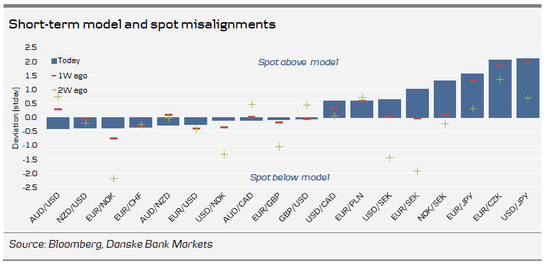 Short-term model and spot misalignments