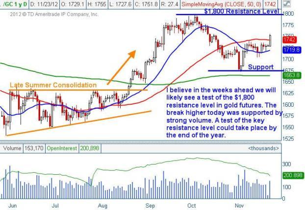 Gold_1800_resistance2