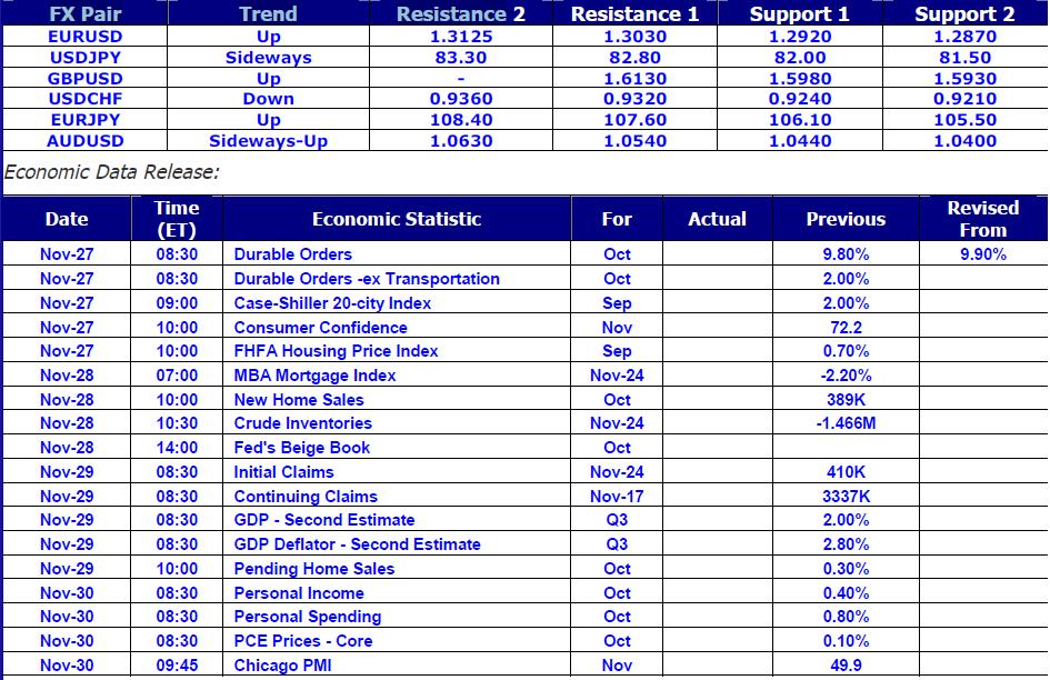 Economic Data Release