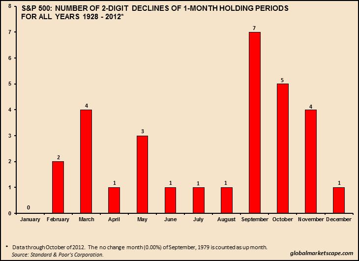 SPX: Two-Digit Declines