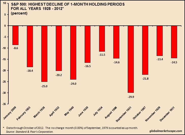 SPX: Highest Decline