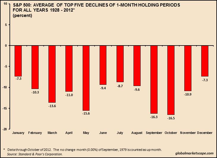 SPX: Top-Five Declines