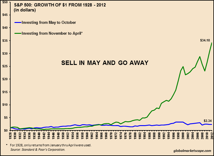 SPX: Historic Dollar Growth