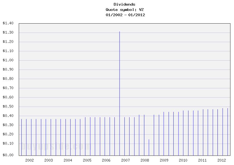 Long-Term Dividends History of Verizon (VZ)