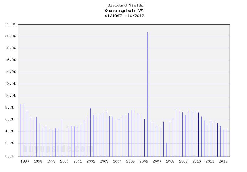 Long-Term Dividend Yield History of Verizon (NYSE VZ)