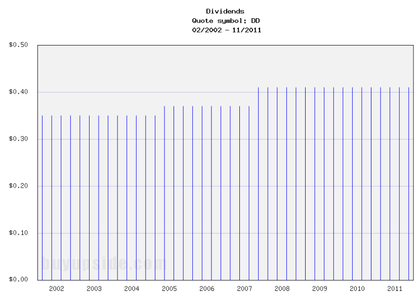 Long-Term Dividends History of E I Du Pont De Nemours (DD)
