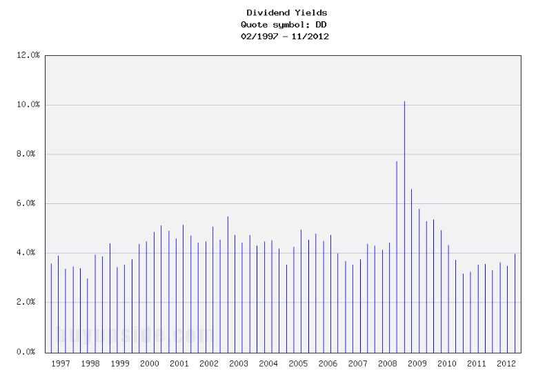 Long-Term Dividend Yield History of E I Du Pont De Nemours (NYSE DD)