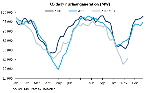 Daily Nuclear Generation