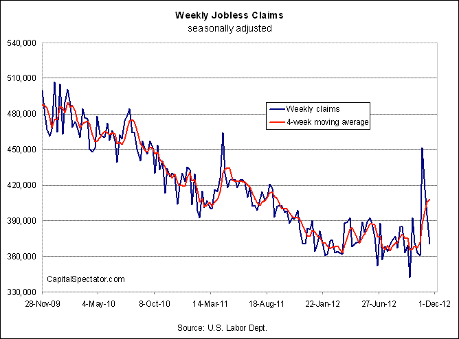 Weekly Claims