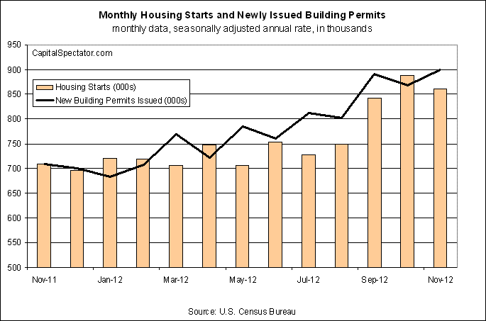 Monthly Starts And New Permits