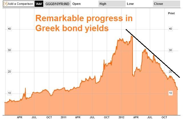 Greek bond yield