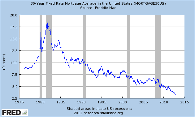 30-year Mortgage: Averages