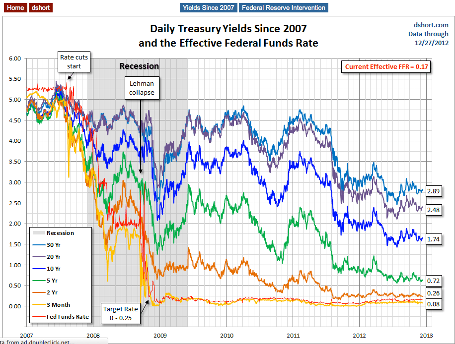Treasury Yields And Fed Funds Rate