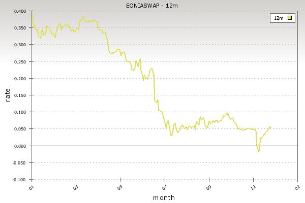 EONIA SWAP 12m