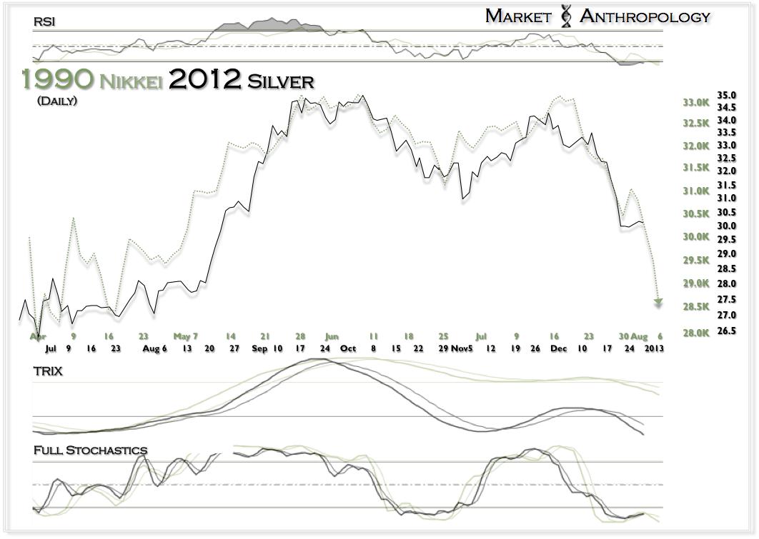 1990 Nikkei 2012 Silver