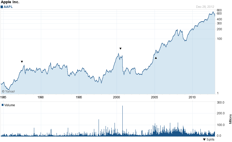 Long-Term Stock History Chart Of Apple
