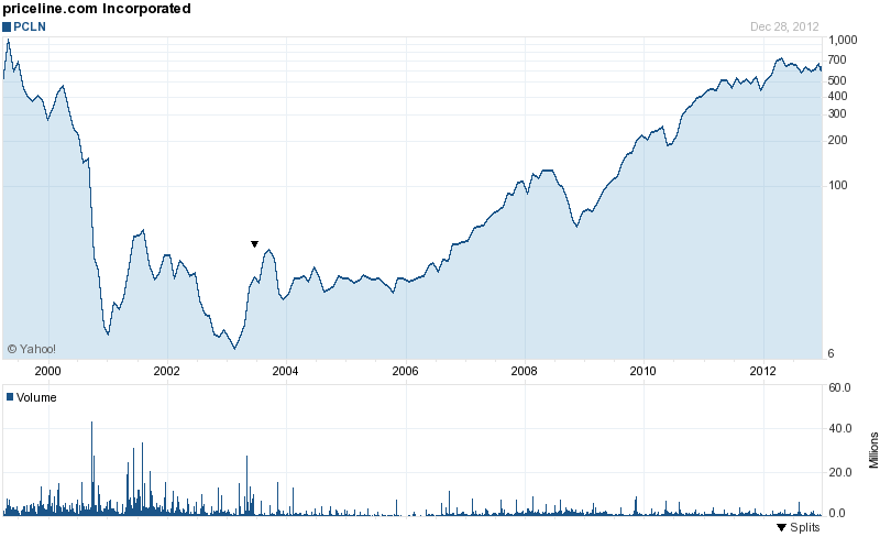 Long-Term Stock History Chart Of Priceline