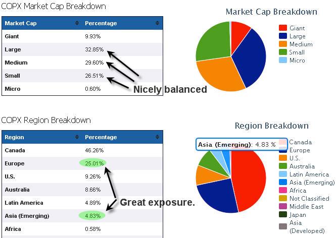 Market And Regional Breakdowns