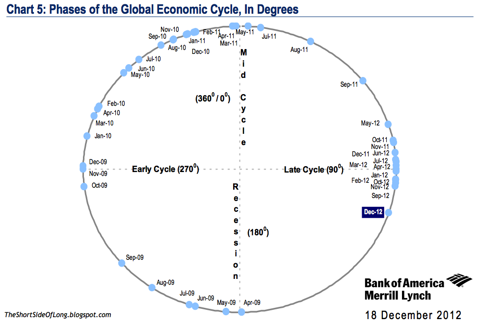 Global Economic Cycle