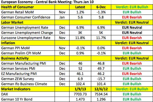EU Data And The EUR