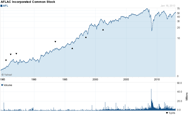 13 Dividend Growth Stocks With Cheap Pe Ratios Investing