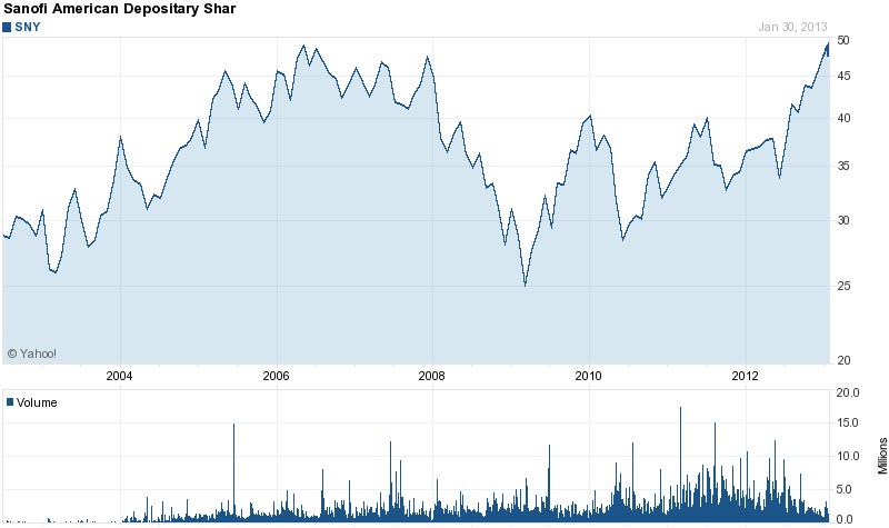 Long-Term Stock History Chart Of Sanofi