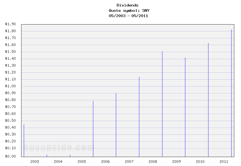 Long-Term Dividends History of Sanofi