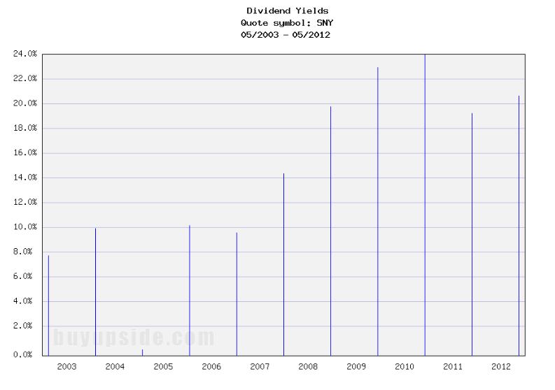 Long-Term Dividend Yield History of Sanofi