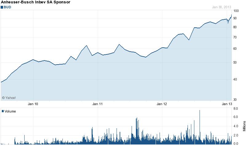 Long-Term Stock History Chart Of Anheuser-Busch