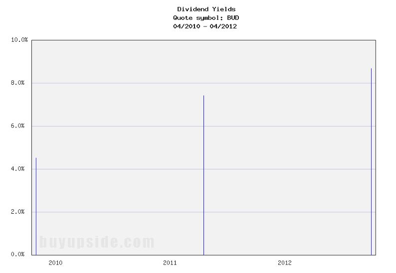 Long-Term Dividend Yield History of Anheuser-Busch