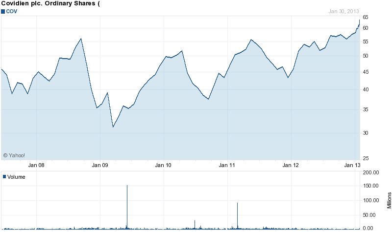 Long-Term Stock History Chart Of Covidien