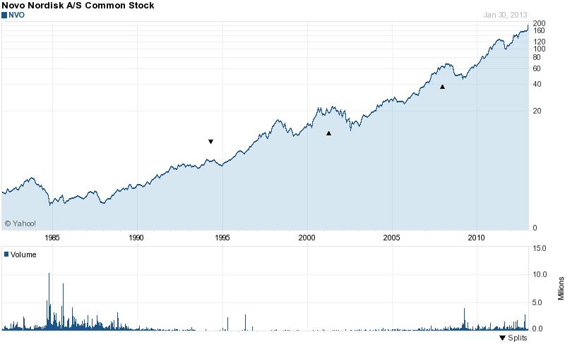 Long-Term Stock History Chart Of Novo Nordisk