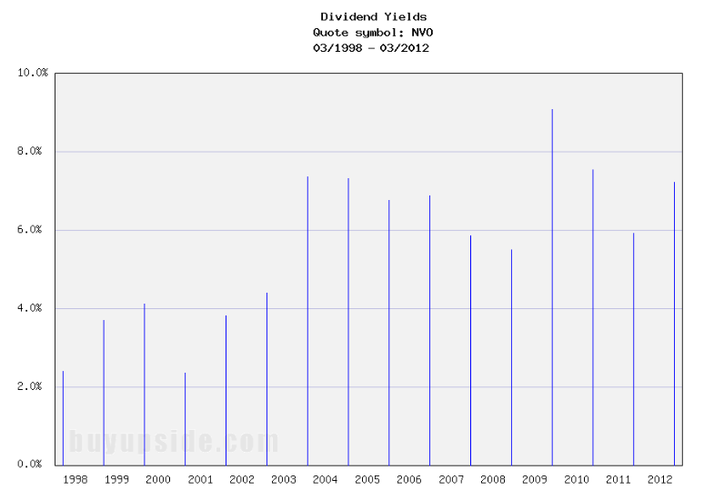 Long-Term Dividend Yield History of Novo Nordisk