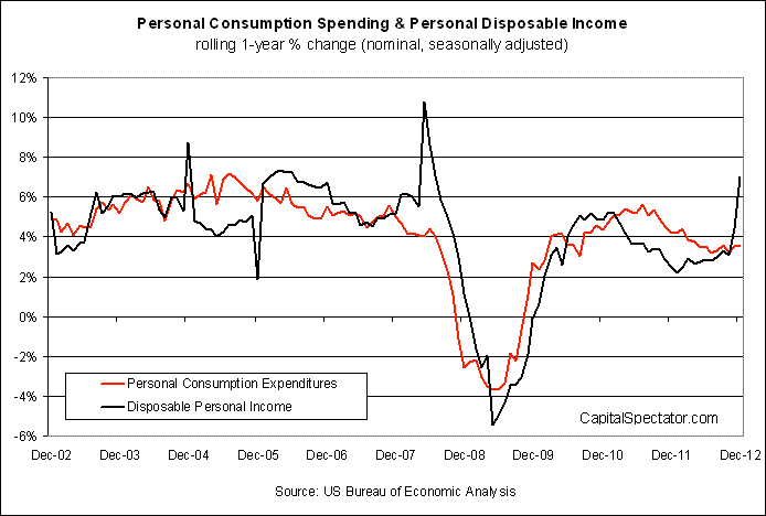 Spending: One-Year Percentage Change