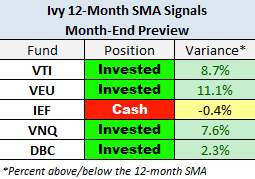 Ivy: 12-Month SMA