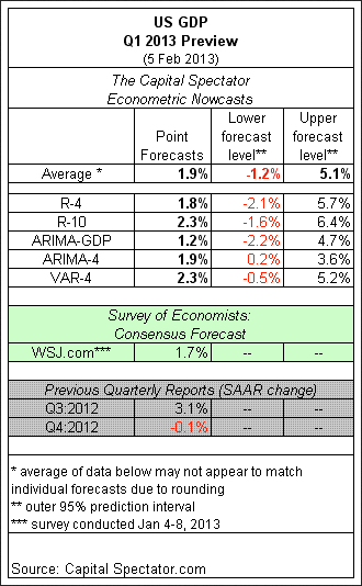 GDP: Q1 preview