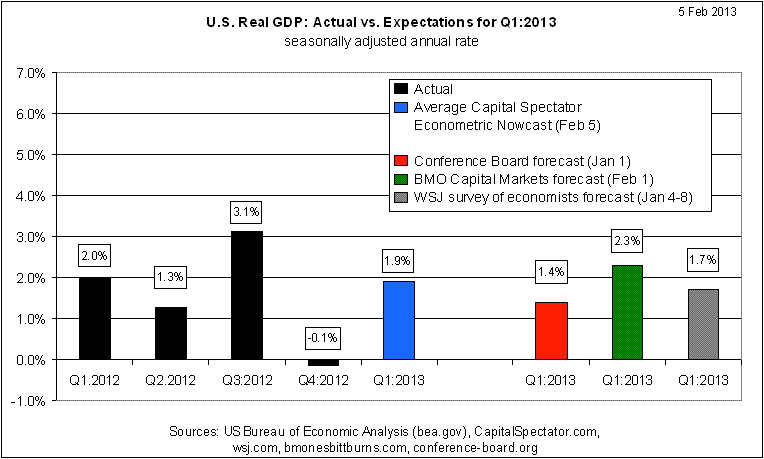GDP: Actual vs. Expected