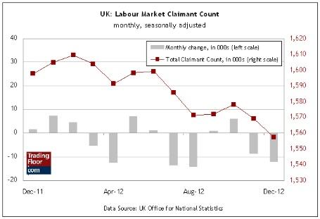 UK Labor Market