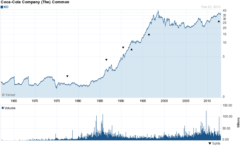 Long Term Stock History Chart Of Coca Cola