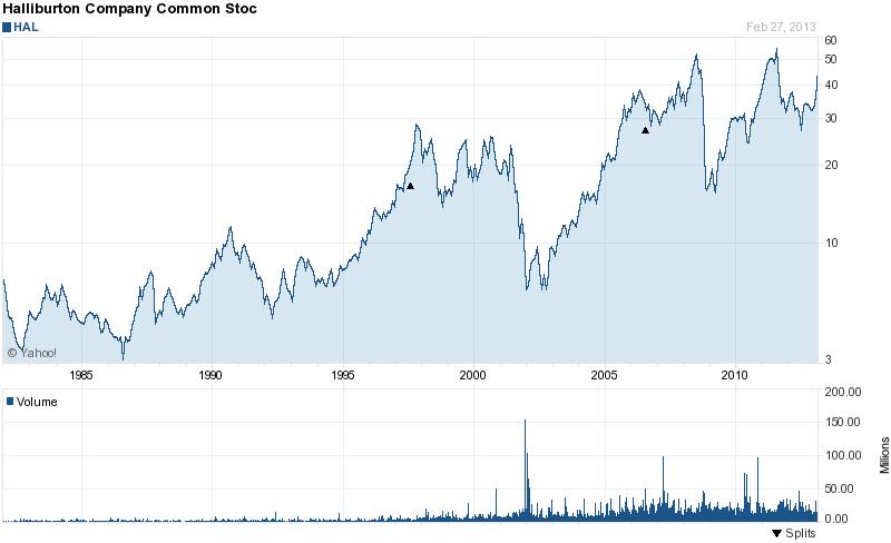 Long Term Stock History Chart Of Halliburton Company