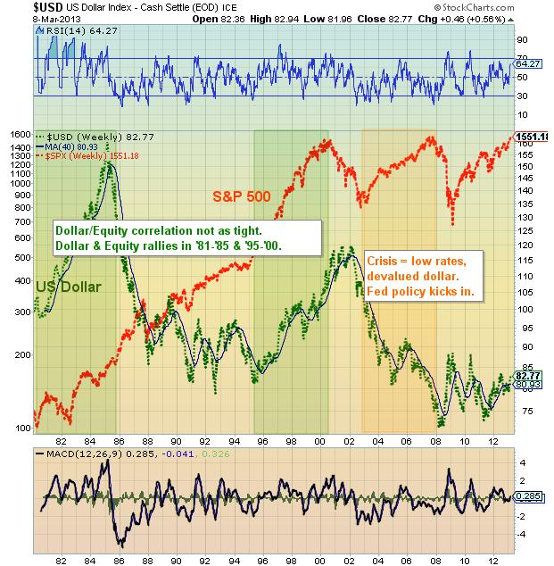 U.S. Dollar vs. S&P 500: 1981-2013
