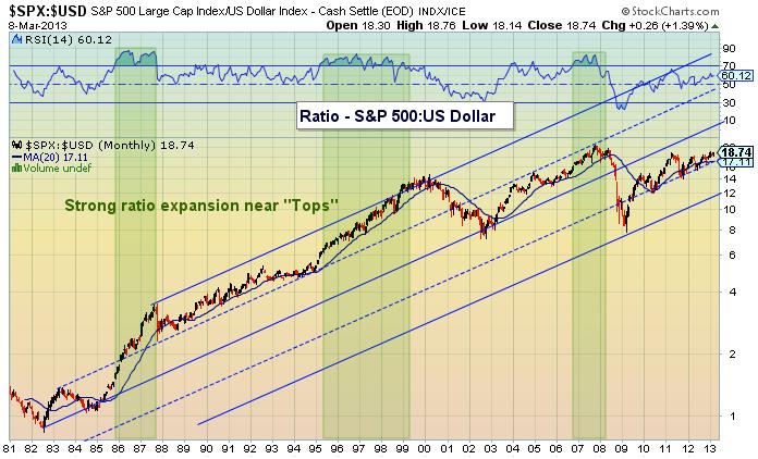 S&P 500: U.S. Dollar Correlation Ratio