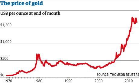 Bullion Vault Gold Traders Increase