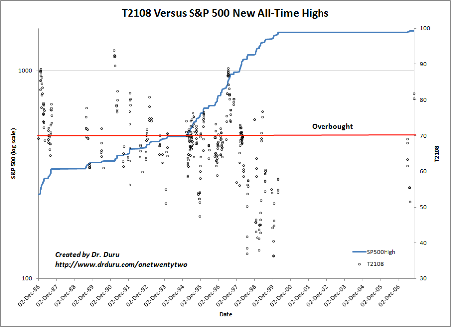 T2108 vs. S&P 500: All-Time Highs
