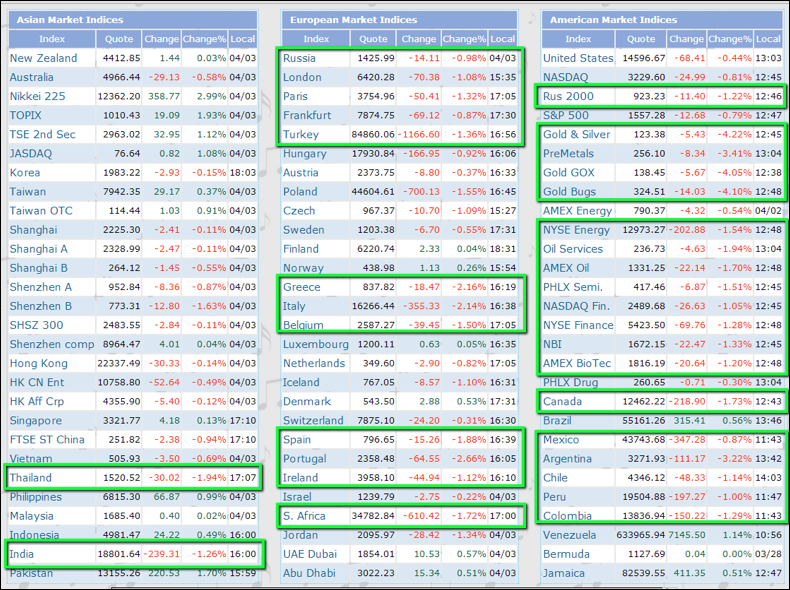 Global Indices